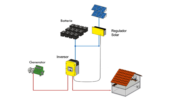 Cool Schematic Diagrams Of Solar Photovoltaic Systems To Electrify Home Wiring Digital Resources Sapredefiancerspsorg